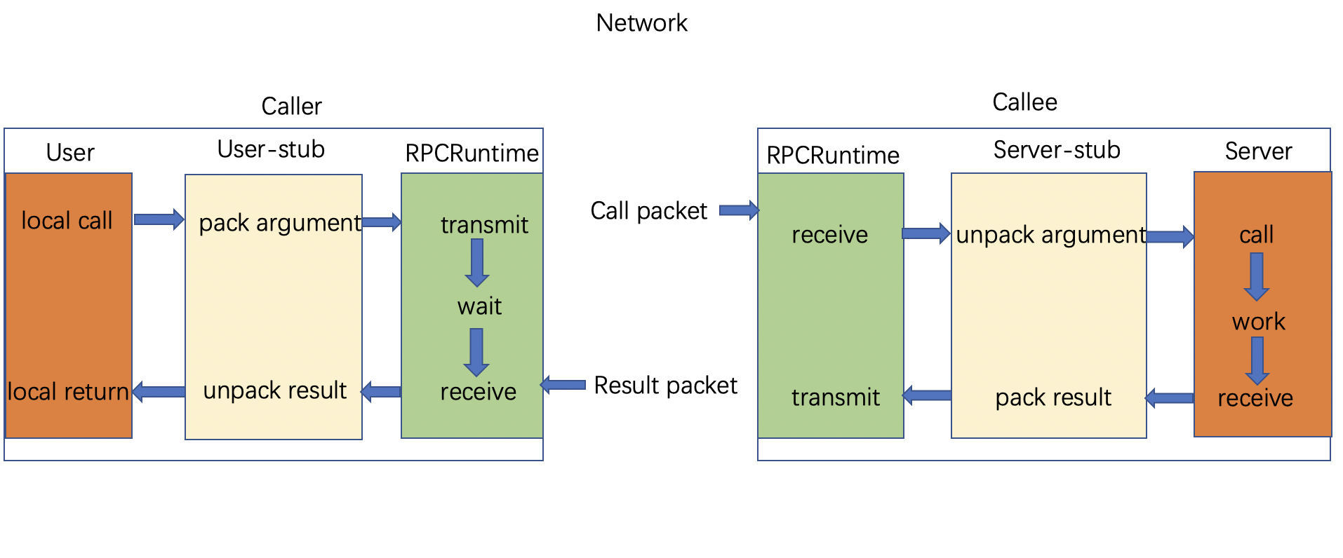 rpc-structure-1_1579154406297