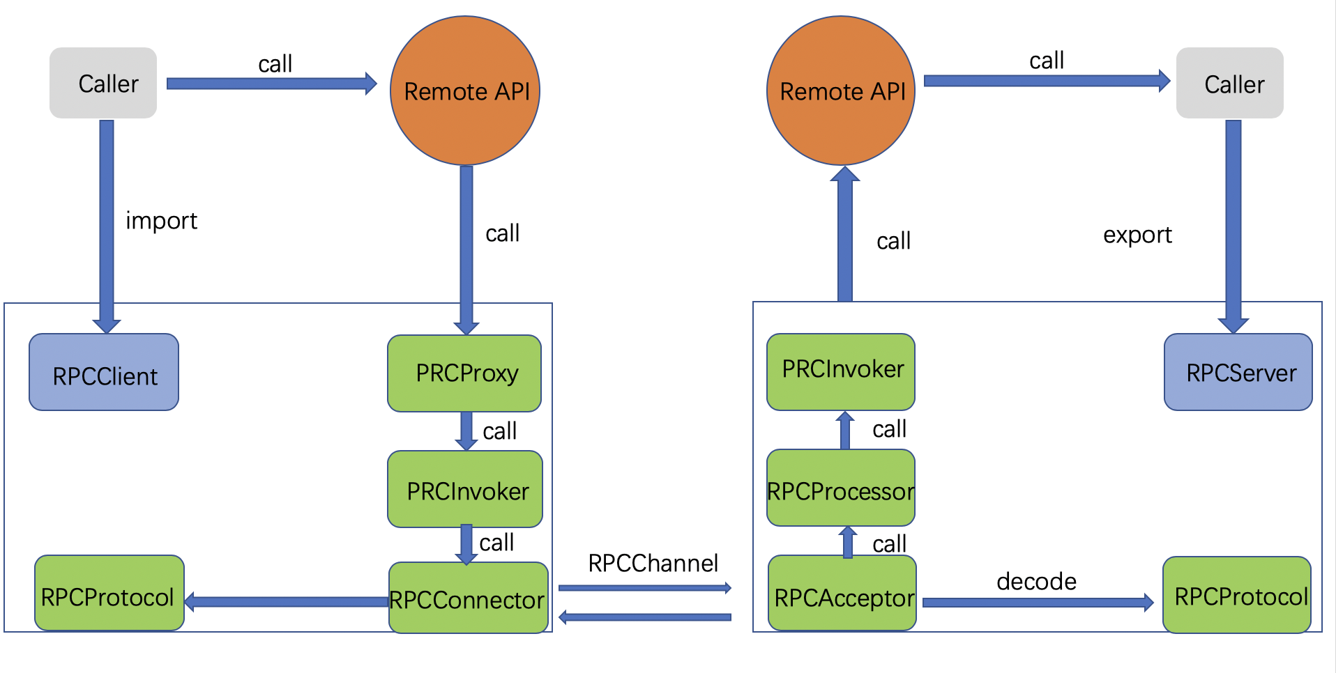 rpc-structure-2_1579154462930